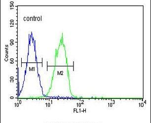 CD300f Antibody (PA5-26947) in Flow Cytometry