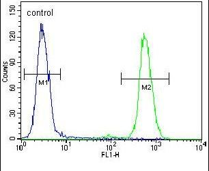 CXCR7 Antibody (PA5-23988) in Flow Cytometry