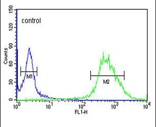 CP054 Antibody (PA5-24693) in Flow Cytometry