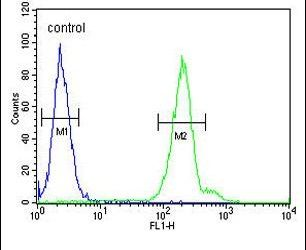 CRELD2 Antibody (PA5-26192) in Flow Cytometry