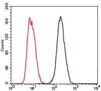 CRP Antibody (MA5-17061) in Flow Cytometry