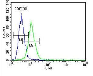 Citrate Synthetase Antibody (PA5-25787) in Flow Cytometry