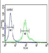 CYP27B1 Antibody (PA5-26065) in Flow Cytometry