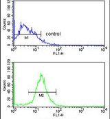 DIRAS1 Antibody (PA5-26409) in Flow Cytometry