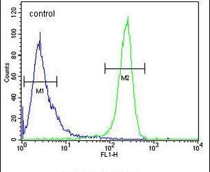 DTL Antibody (PA5-24453) in Flow Cytometry