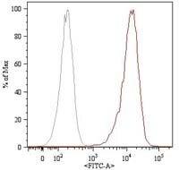 CD105 Antibody (MA1-19231) in Flow Cytometry