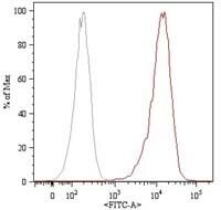 CD105 Antibody (MA1-19594) in Flow Cytometry