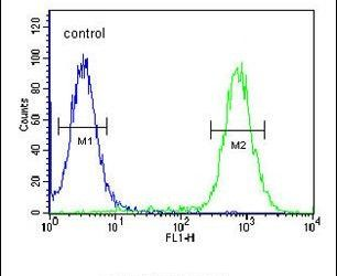 EXOC3L2 Antibody (PA5-24947) in Flow Cytometry