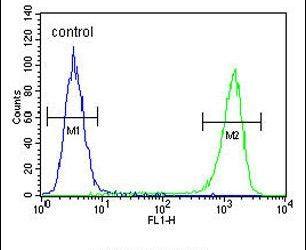 FAM96B Antibody (PA5-26377) in Flow Cytometry