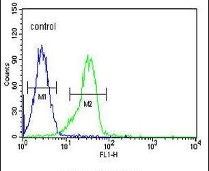 FAM155A Antibody (PA5-23649) in Flow Cytometry