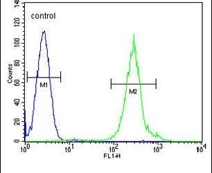 FANCC Antibody (PA5-26530) in Flow Cytometry