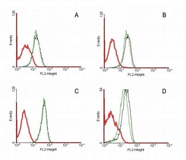 FAS Antibody (MA1-19604) in Flow Cytometry