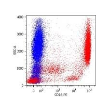 CD16 Antibody (MA1-19658) in Flow Cytometry
