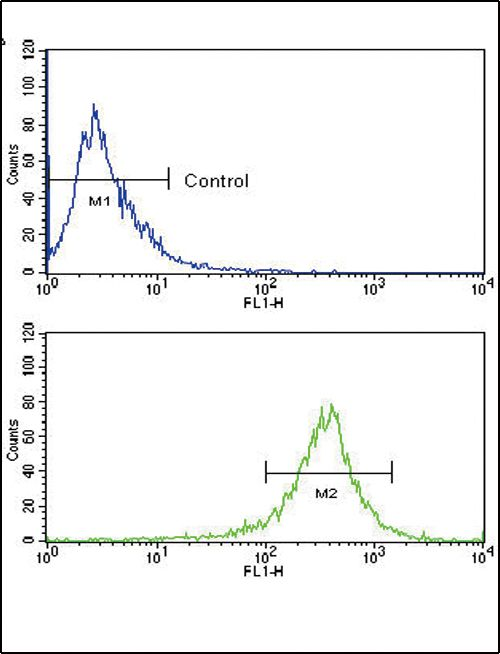 FGFR4 Antibody (PA5-14656) in Flow Cytometry