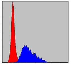Fibrinogen gamma Antibody (MA5-15906) in Flow Cytometry