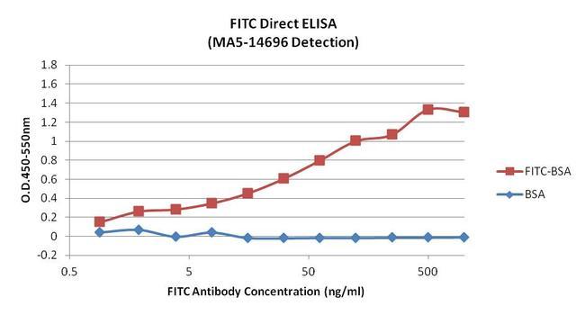FITC Antibody (MA5-14696) in ELISA