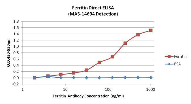 Ferritin Antibody (MA5-14694) in ELISA
