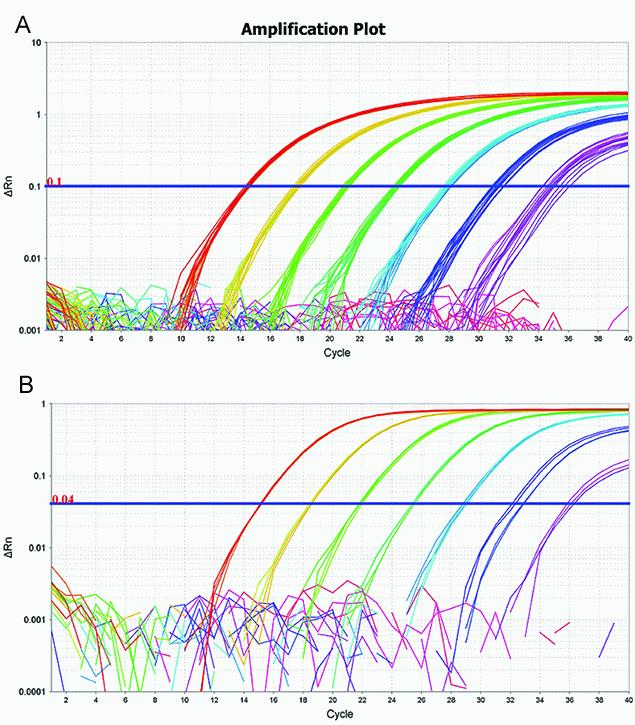 TaqPath 1-Step RT-qPCR Master Mix, CG - Thermo Fisher Scientific