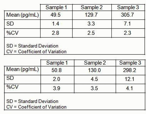 elisa assay validation protocol High throughput validation of multiple candidate biomarkers can be performed by sequential elisa in order to minimize freeze/thaw.