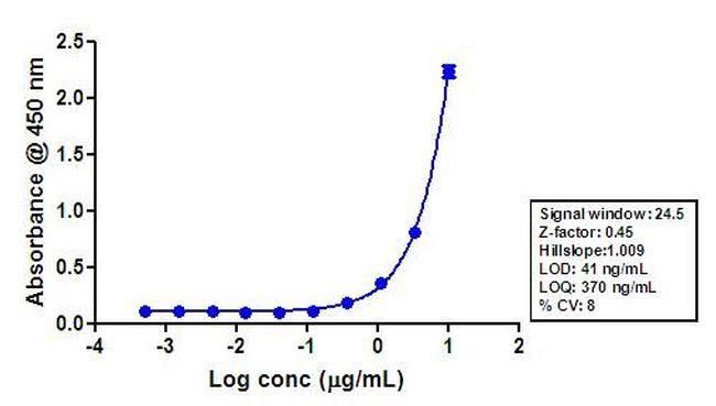 Rabbit IgG (H+L) Cross-Adsorbed Secondary Antibody (G-21234) in ELISA
