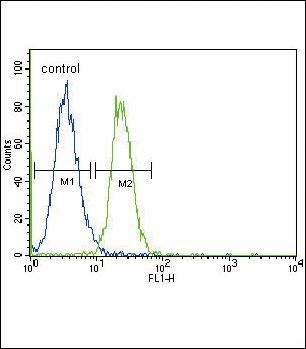 GADD45A Antibody (PA5-12383) in Flow Cytometry