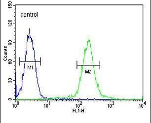 GALNT4 Antibody (PA5-23699) in Flow Cytometry