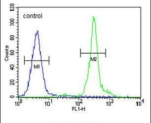 GFRAL Antibody (PA5-24545) in Flow Cytometry