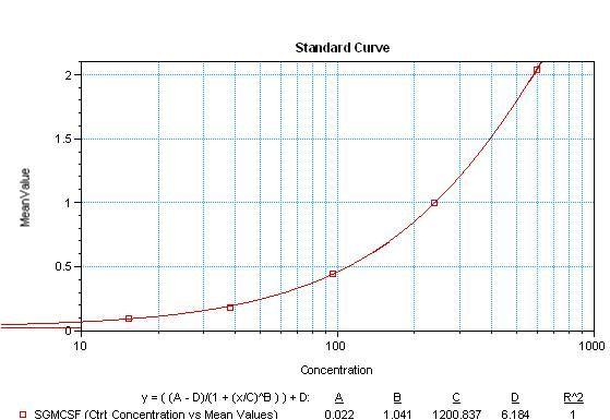 GM-CSF Antibody (M501B)
