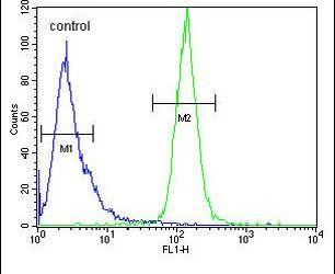 Macro H2A.2 Antibody (PA5-24219) in Flow Cytometry