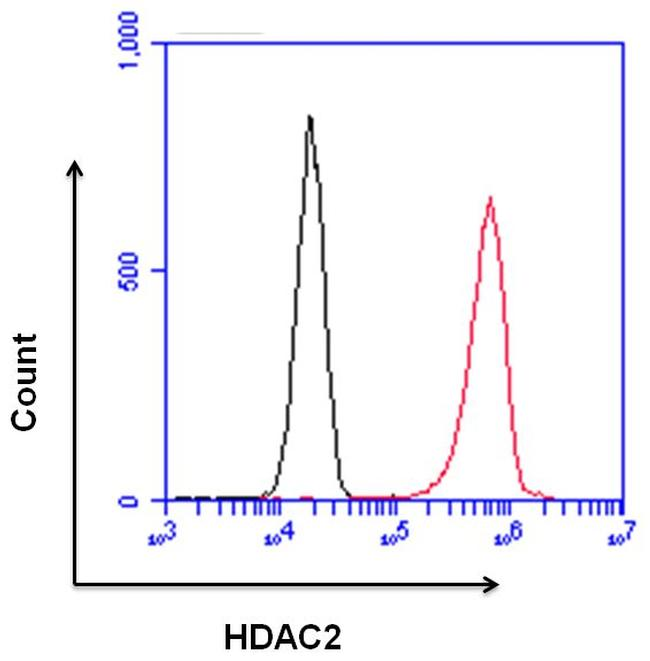 HDAC2 Antibody (PA1-861) in Flow Cytometry