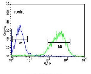 HIST1H2AG Antibody (PA5-24822) in Flow Cytometry