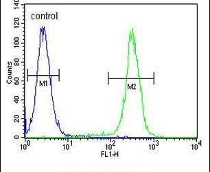 HIST1H2BJ Antibody (PA5-24220) in Flow Cytometry