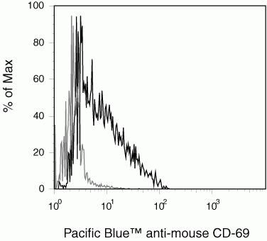 CD69 Antibody (HM4028)