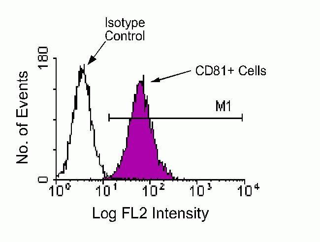 CD81 Antibody (HMCD8104) in Flow Cytometry