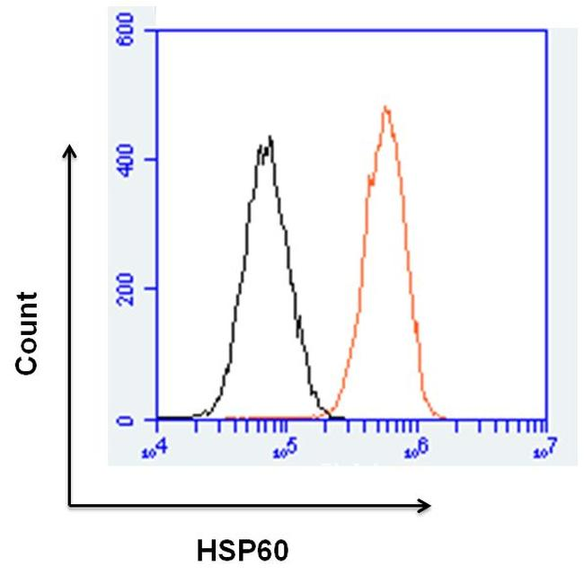 HSP60 Antibody (MA3-012) in Flow Cytometry