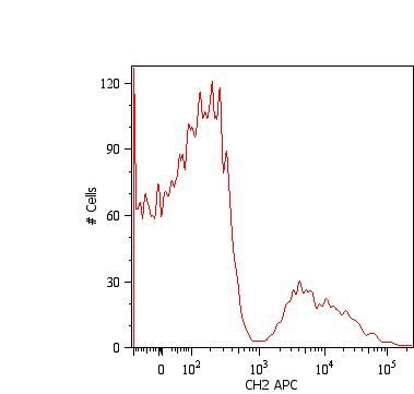 Human IgM Fc Secondary Antibody (SA1-19468) in Flow Cytometry