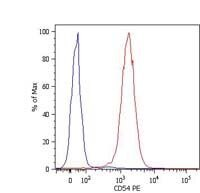 ICAM-1 Antibody (MA1-19663) in Flow Cytometry
