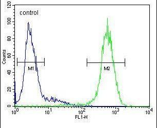 ICAM-2 Antibody (PA5-24524) in Flow Cytometry