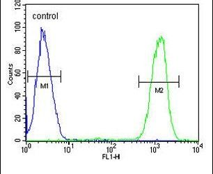 IKAROS Antibody (PA5-23728) in Flow Cytometry