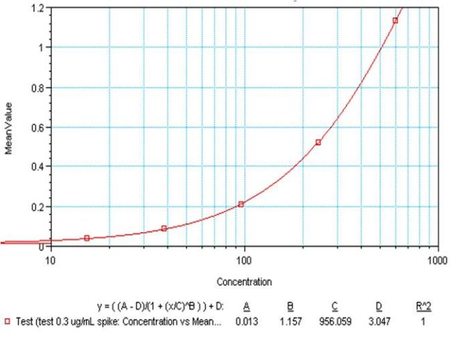 IL-10 Antibody (M010) in ELISA