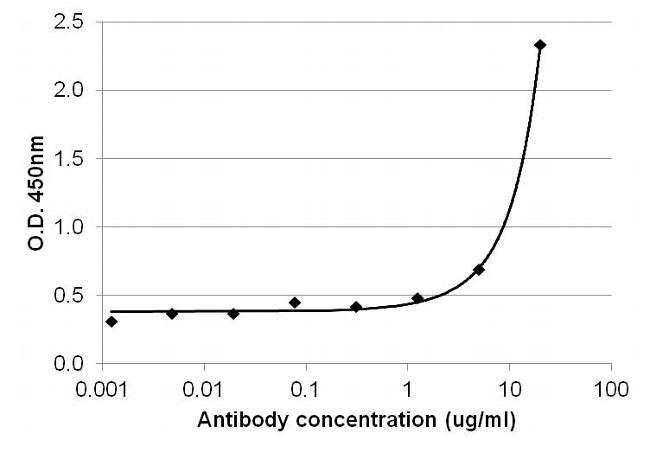IL-4 Antibody (M2IL4BI) in ELISA