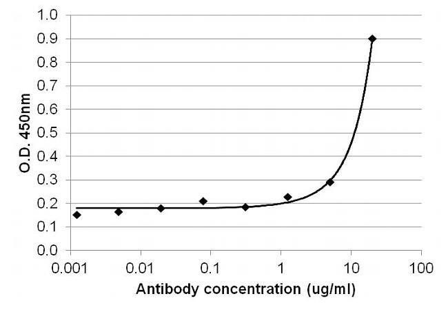 IL-4 Antibody (MIL4I) in ELISA