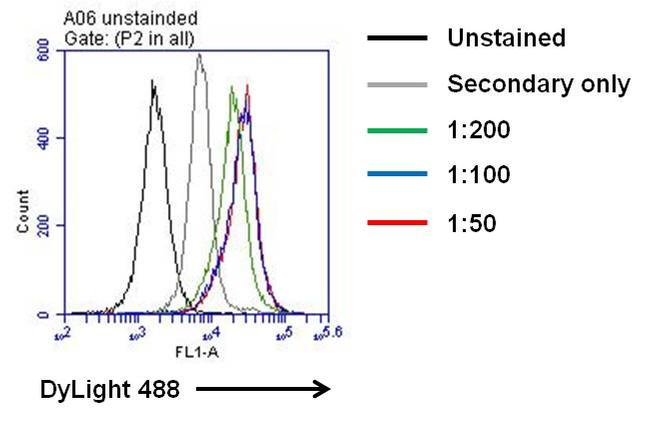 IL-6 Antibody (M620) in Flow Cytometry