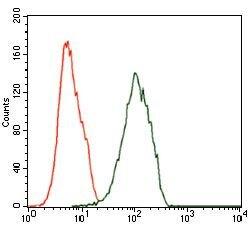 ILK Antibody (MA5-17099) in Flow Cytometry