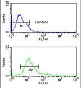 IMPDH2 Antibody (PA5-14282) in Flow Cytometry