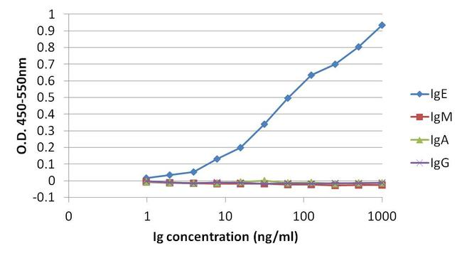 Human IgE Secondary Antibody (MII0204PG) in ELISA