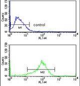 JIP1 Antibody (PA5-26030) in Flow Cytometry