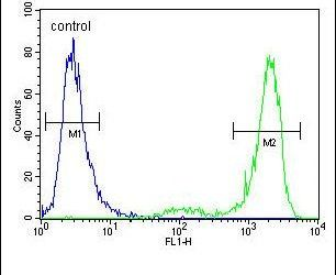 KCNT2 Antibody (PA5-23855) in Flow Cytometry