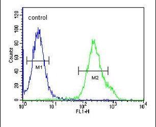 KCTD21 Antibody (PA5-25323) in Flow Cytometry