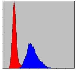 KID Antibody (MA5-15912) in Flow Cytometry